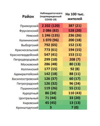 Таблица заражений в спб