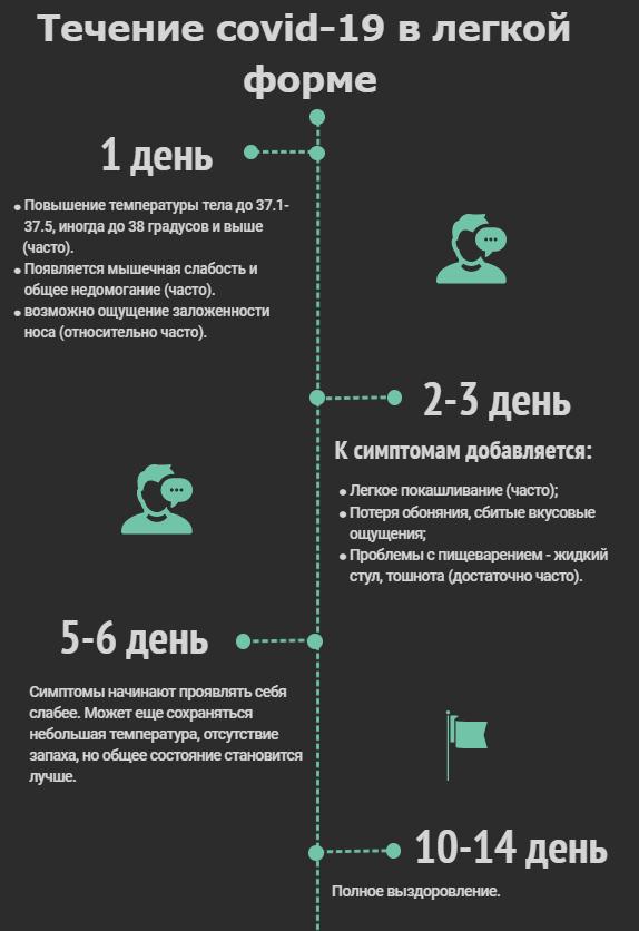 Инфографика - коронавирус по дням в легкой форме.